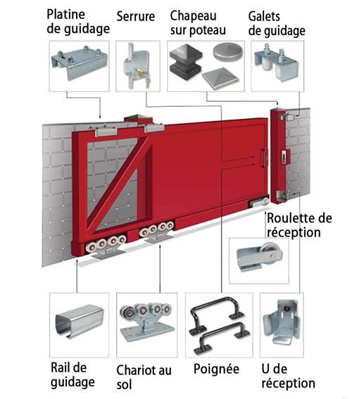 Mecanisme Portail Coulissant Autoportant Aubonheurdesenfants